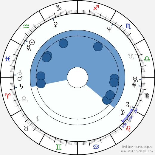 Ji-Won To wikipedia, horoscope, astrology, instagram