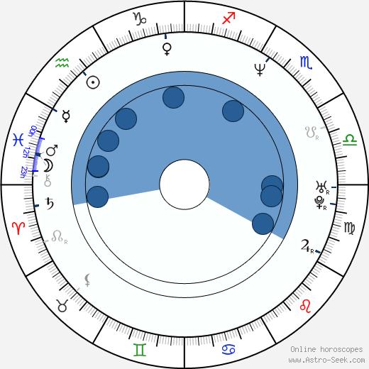 John Harrington Bland wikipedia, horoscope, astrology, instagram