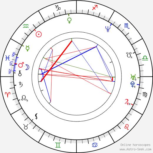 John Harrington Bland birth chart, John Harrington Bland astro natal horoscope, astrology