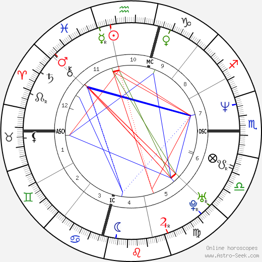 Josh Brolin astro natal birth chart, Josh Brolin horoscope, astrology