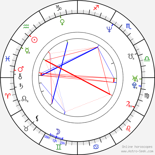 Jukka Perko birth chart, Jukka Perko astro natal horoscope, astrology