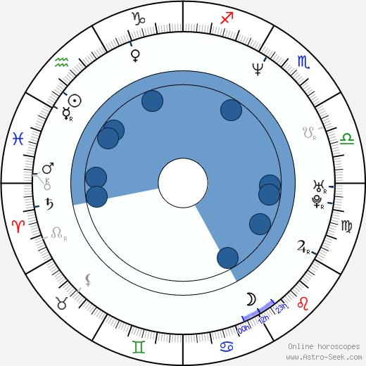 Julie Bertuccelli wikipedia, horoscope, astrology, instagram