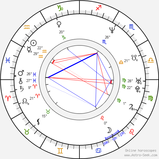 Julie Bertuccelli birth chart, biography, wikipedia 2018, 2019
