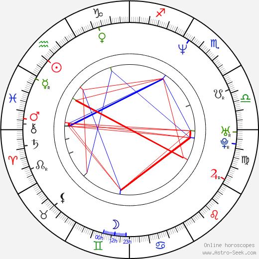 Kateřina Brožová birth chart, Kateřina Brožová astro natal horoscope, astrology