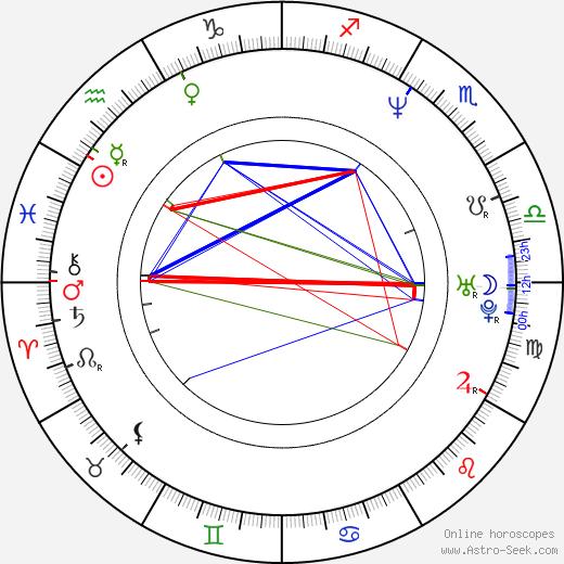 Katherine Starr astro natal birth chart, Katherine Starr horoscope, astrology