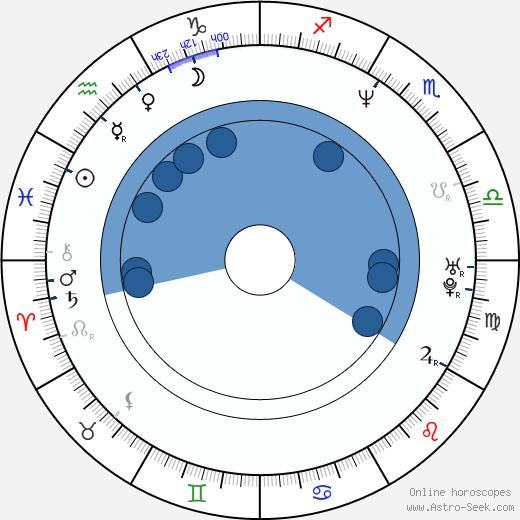 Kendall Cross wikipedia, horoscope, astrology, instagram
