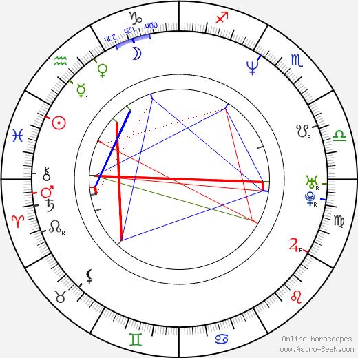 Kendall Cross birth chart, Kendall Cross astro natal horoscope, astrology