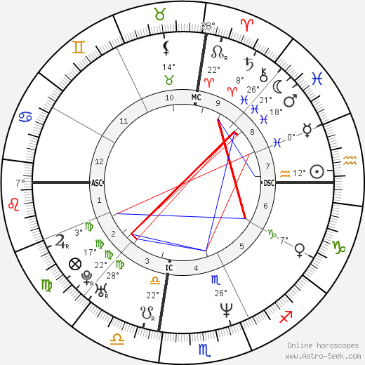 Lisa Marie Presley birth chart, biography, wikipedia 2018, 2019