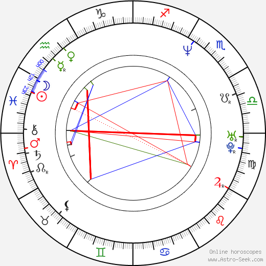 Loy Vaught birth chart, Loy Vaught astro natal horoscope, astrology