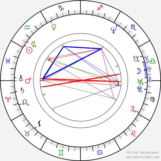 Marcin Jedrzejewski birth chart, Marcin Jedrzejewski astro natal horoscope, astrology