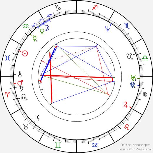 Mark Griffin birth chart, Mark Griffin astro natal horoscope, astrology