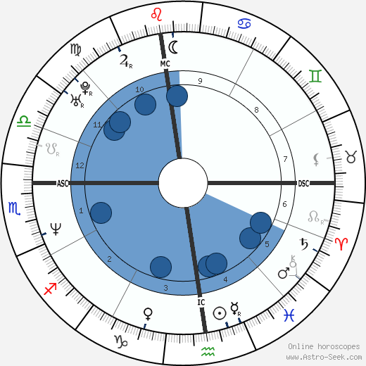 Matt Mieske wikipedia, horoscope, astrology, instagram