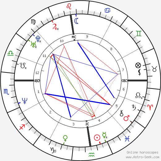 Matt Mieske день рождения гороскоп, Matt Mieske Натальная карта онлайн