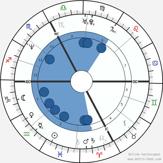 Mitch Hedberg wikipedia, horoscope, astrology, instagram