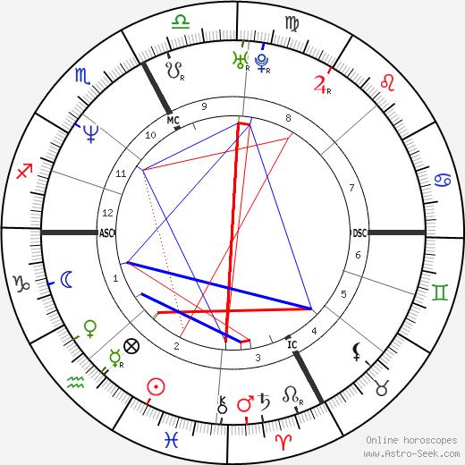 Mitch Hedberg день рождения гороскоп, Mitch Hedberg Натальная карта онлайн