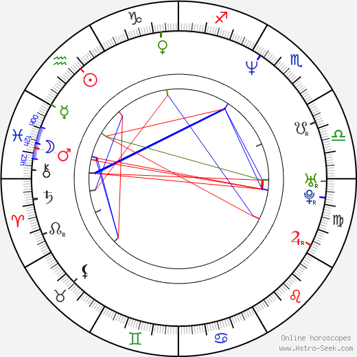 Monika Bolly birth chart, Monika Bolly astro natal horoscope, astrology