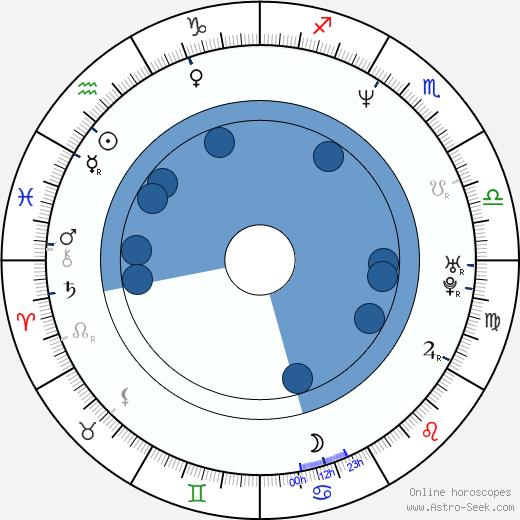 Monika Guthmann wikipedia, horoscope, astrology, instagram