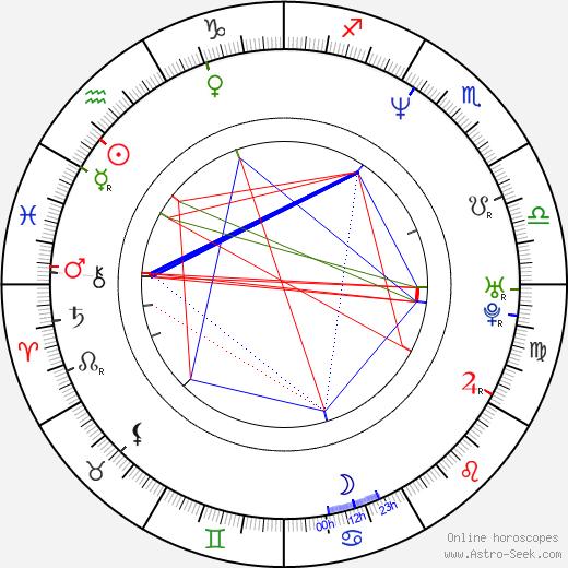 Monika Guthmann astro natal birth chart, Monika Guthmann horoscope, astrology