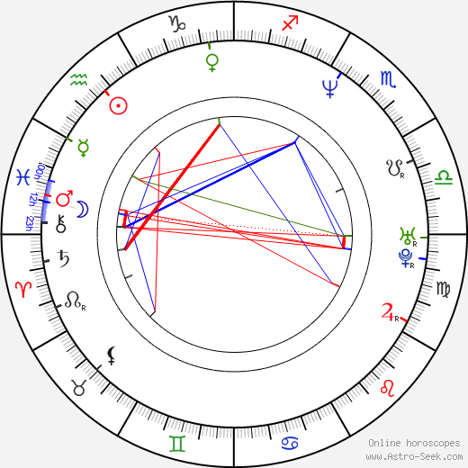 Pauly Shore astro natal birth chart, Pauly Shore horoscope, astrology