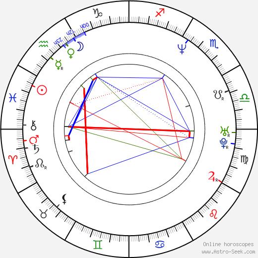 Paweł Bartłomiej Piskorski birth chart, Paweł Bartłomiej Piskorski astro natal horoscope, astrology