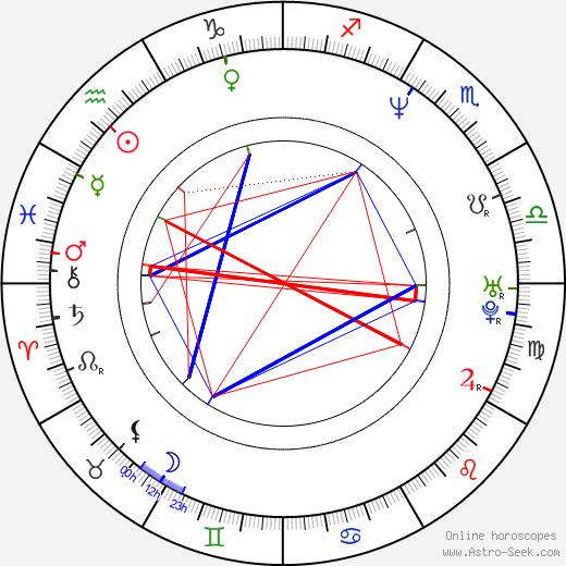Peter Bondra birth chart, Peter Bondra astro natal horoscope, astrology