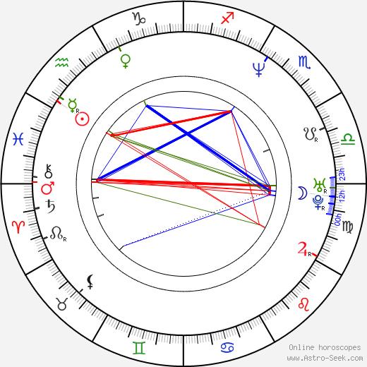 Peter Mankovecký день рождения гороскоп, Peter Mankovecký Натальная карта онлайн