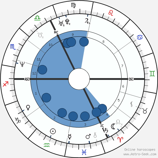 Philippe Bertrand wikipedia, horoscope, astrology, instagram