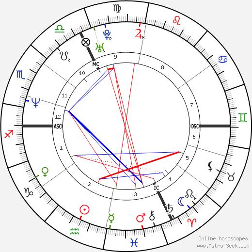 Philippe Bertrand день рождения гороскоп, Philippe Bertrand Натальная карта онлайн