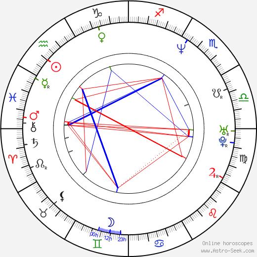 Rahul Roy день рождения гороскоп, Rahul Roy Натальная карта онлайн