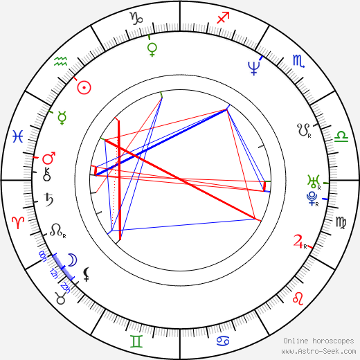 Roberto Alomar astro natal birth chart, Roberto Alomar horoscope, astrology