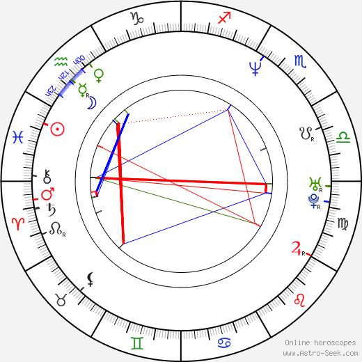 Ross Partridge astro natal birth chart, Ross Partridge horoscope, astrology