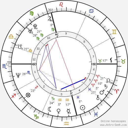 Sandrine Kiberlain birth chart, biography, wikipedia 2018, 2019