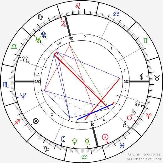Sandrine Kiberlain astro natal birth chart, Sandrine Kiberlain horoscope, astrology