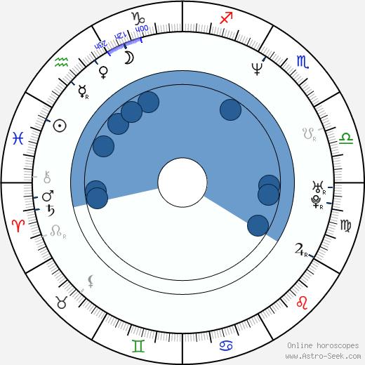 Steven St. Croix wikipedia, horoscope, astrology, instagram