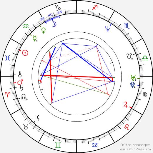 Steven St. Croix astro natal birth chart, Steven St. Croix horoscope, astrology