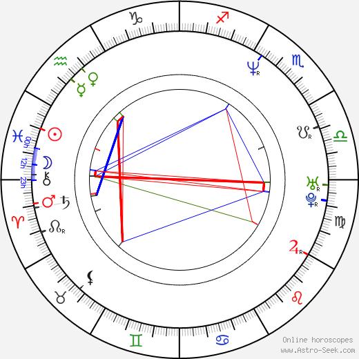 Suanne Braun birth chart, Suanne Braun astro natal horoscope, astrology