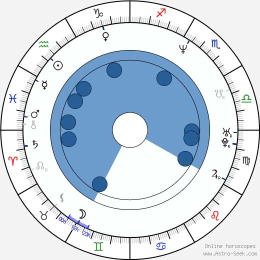 Sully Erna wikipedia, horoscope, astrology, instagram