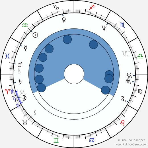 Theodore Ushev wikipedia, horoscope, astrology, instagram