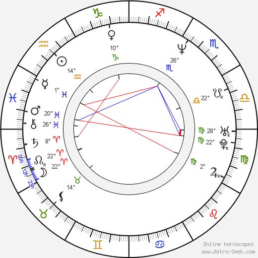 Theodore Ushev birth chart, biography, wikipedia 2017, 2018