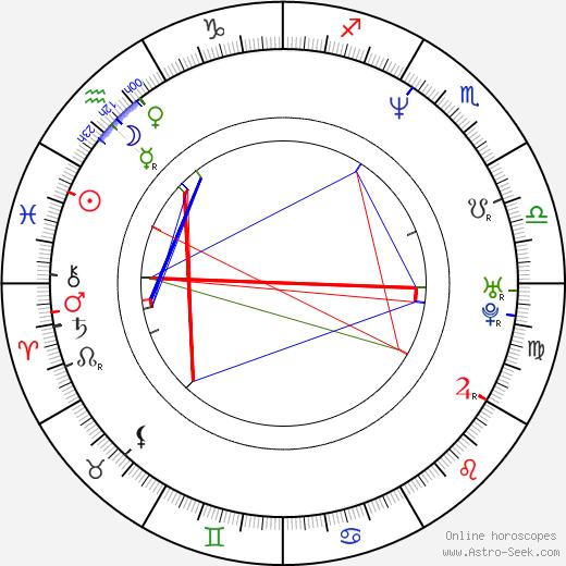Tim Commerford astro natal birth chart, Tim Commerford horoscope, astrology
