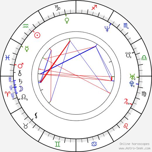 Vlade Divac tema natale, oroscopo, Vlade Divac oroscopi gratuiti, astrologia