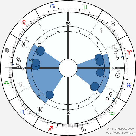Aaron Eckhart horoscope, astrology, sign, zodiac, date of birth, instagram