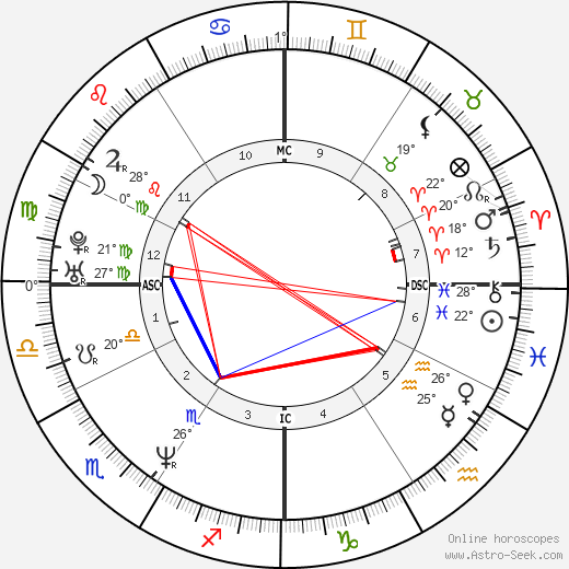 Aaron Eckhart birth chart, biography, wikipedia 2018, 2019