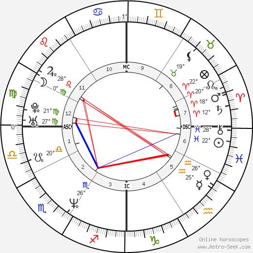 Aaron Eckhart birth chart, biography, wikipedia 2019, 2020