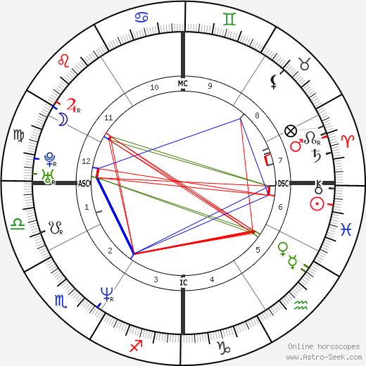 Аарон Экхарт Aaron Eckhart день рождения гороскоп, Aaron Eckhart Натальная карта онлайн
