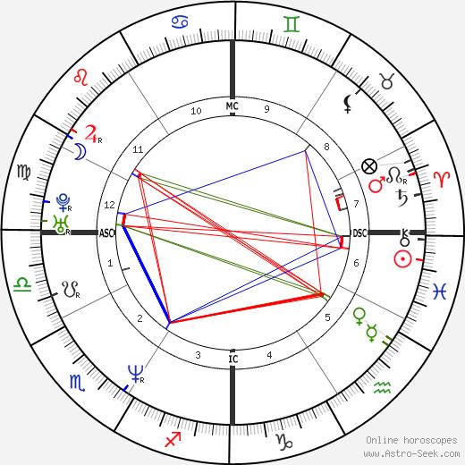 Aaron Eckhart birth chart, Aaron Eckhart astro natal horoscope, astrology