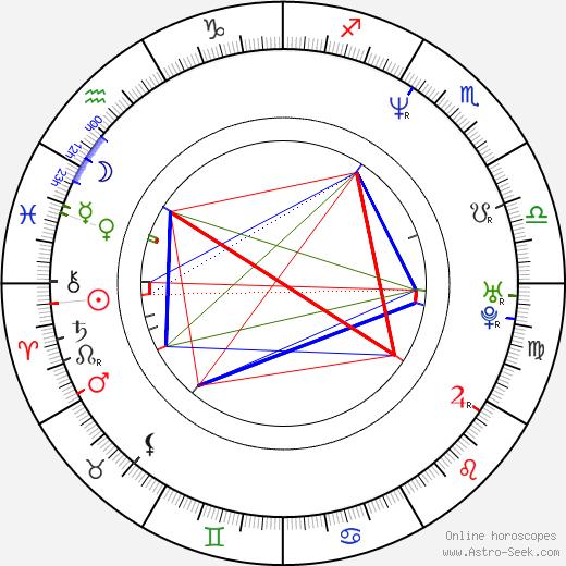 Adrián Suar birth chart, Adrián Suar astro natal horoscope, astrology