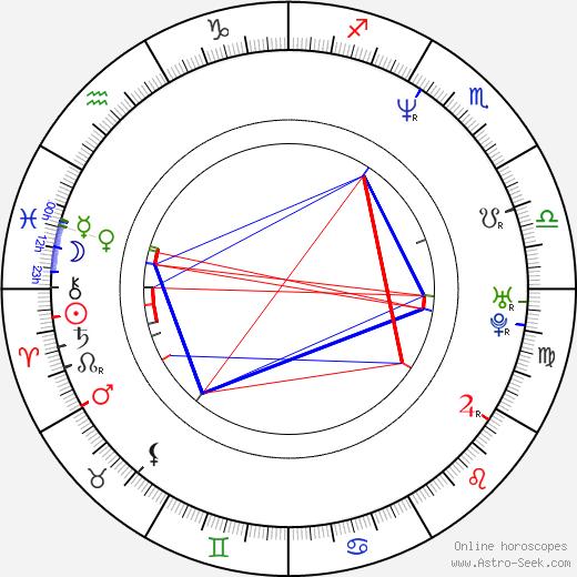 Alain Roux birth chart, Alain Roux astro natal horoscope, astrology