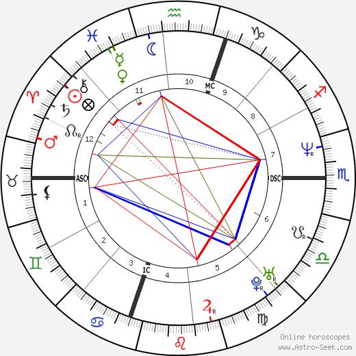 Arthur Noski день рождения гороскоп, Arthur Noski Натальная карта онлайн