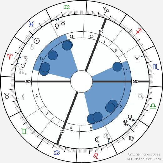 Bjarne Mädel wikipedia, horoscope, astrology, instagram